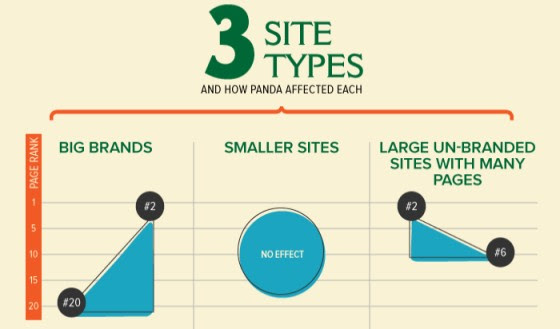 3 site types and how panda affected each