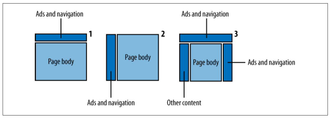 SEO-Friendly Site Layout