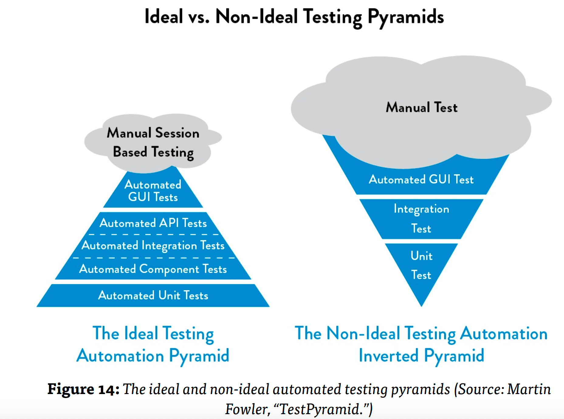 The ideal and non-ideal automated testing pyramids