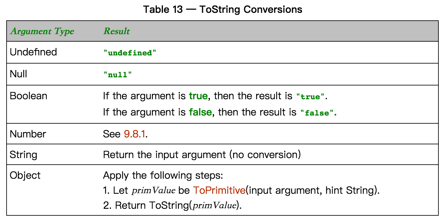 ToString Conversions